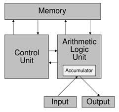 Arhitectura von Neumann