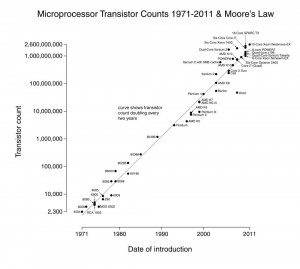 Legea Moore