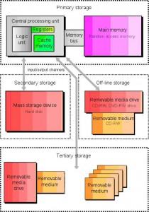 Niveluri de stocare a datelor