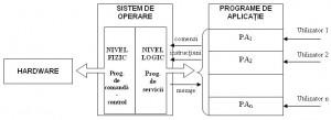 Organizarea unui sistem de operare