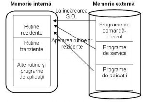 Programe de comandă-control